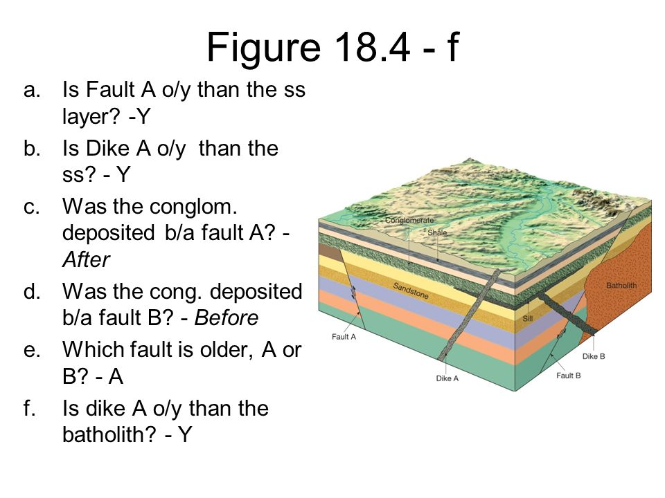 Figure 18.4 - f Is Fault A o/y than the ss layer -Y