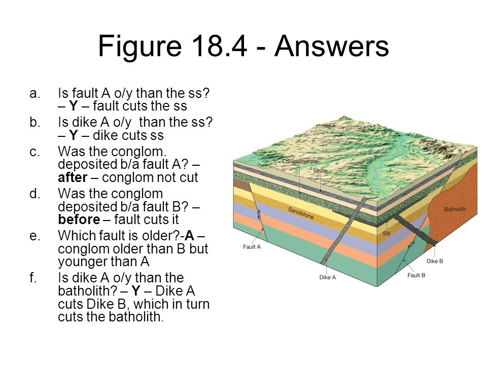 Figure 18.4 - Answers Is fault A o/y than the ss – Y – fault cuts the ss. Is dike A o/y than the ss – Y – dike cuts ss.