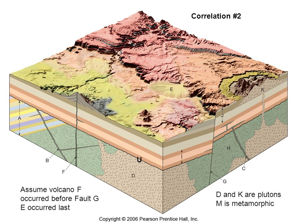 Figure 18.18 Correlation #2 U Assume volcano F occurred before Fault G