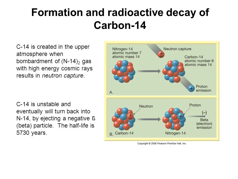 Formation and radioactive decay of Carbon-14