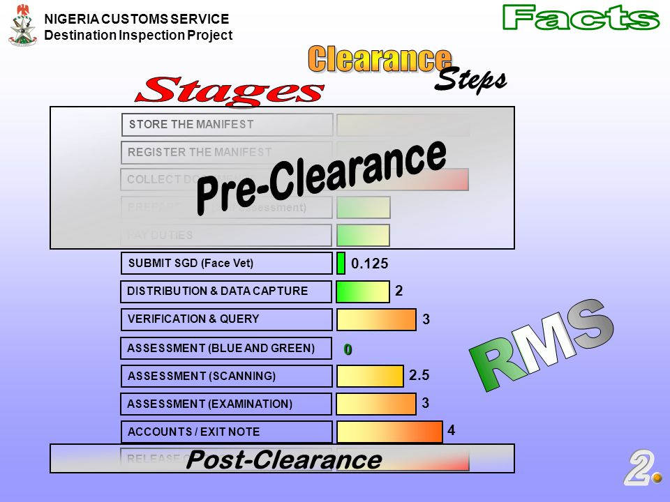 Steps Facts Clearance Stages Pre-Clearance RMS 2 Post-Clearance 0.125