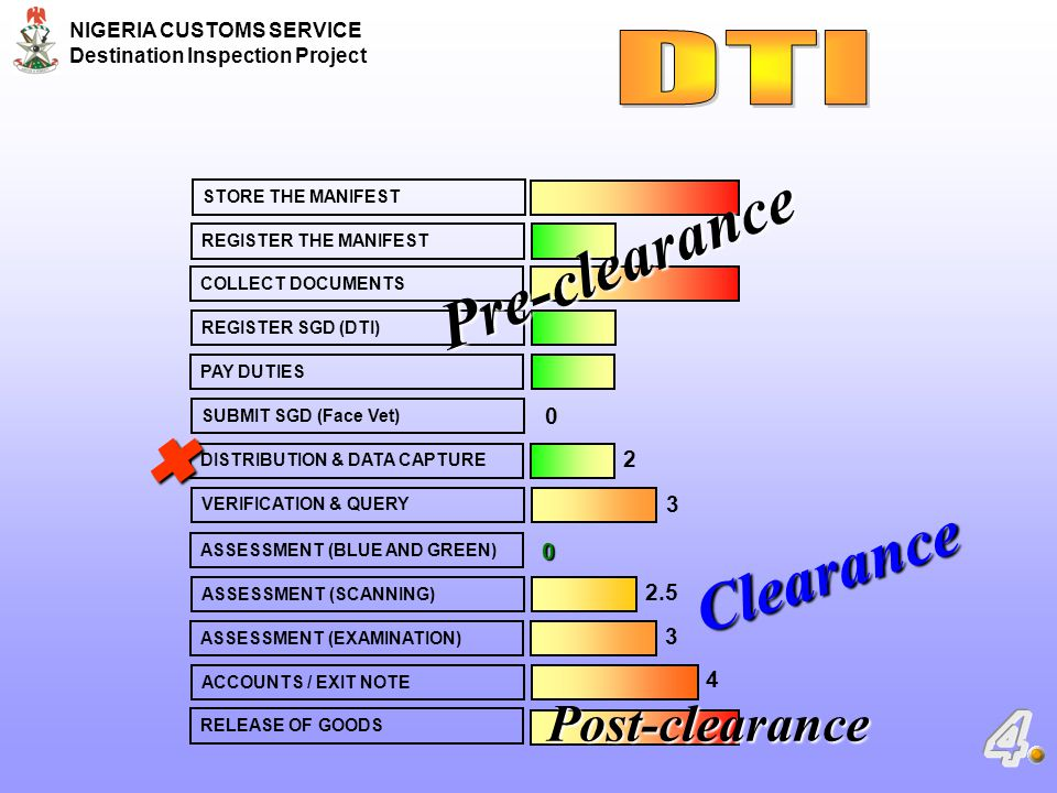 Pre-clearance  Clearance DTI Post-clearance 4 2 3 2.5 3 4