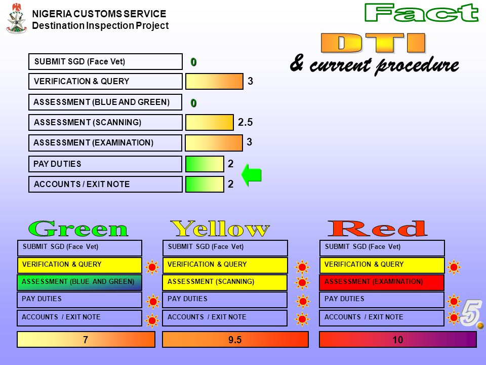 & current procedure Fact DTI Green Yellow Red 5 3 2.5 2