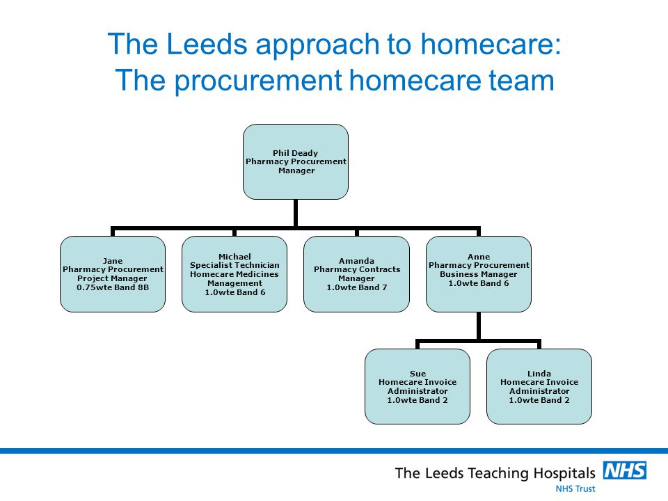The Leeds approach to homecare: The procurement homecare team