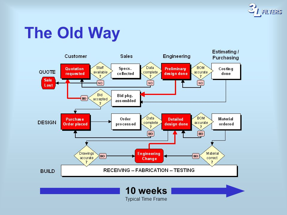 The Old Way 10 weeks Typical Time Frame