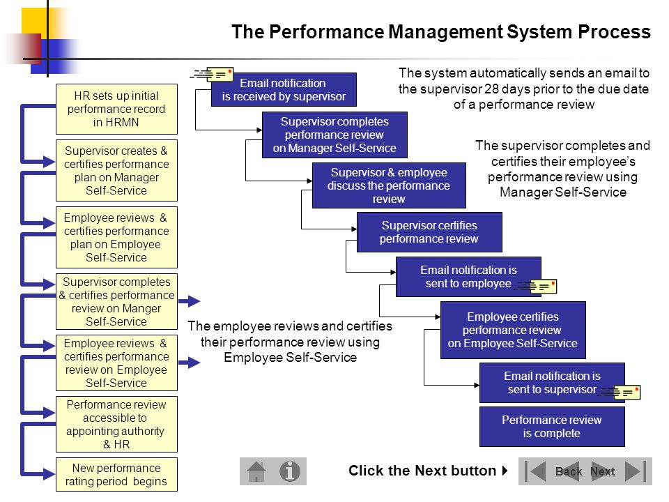 performance management plan essay Performance management plan - bollwood hotels based in minneapolis, minnesota bollwood hotels have approximately 25,000 employees, with plans for bollwood hotels, an additional consideration for an effective performance management plan is to acknowledge the differences between.