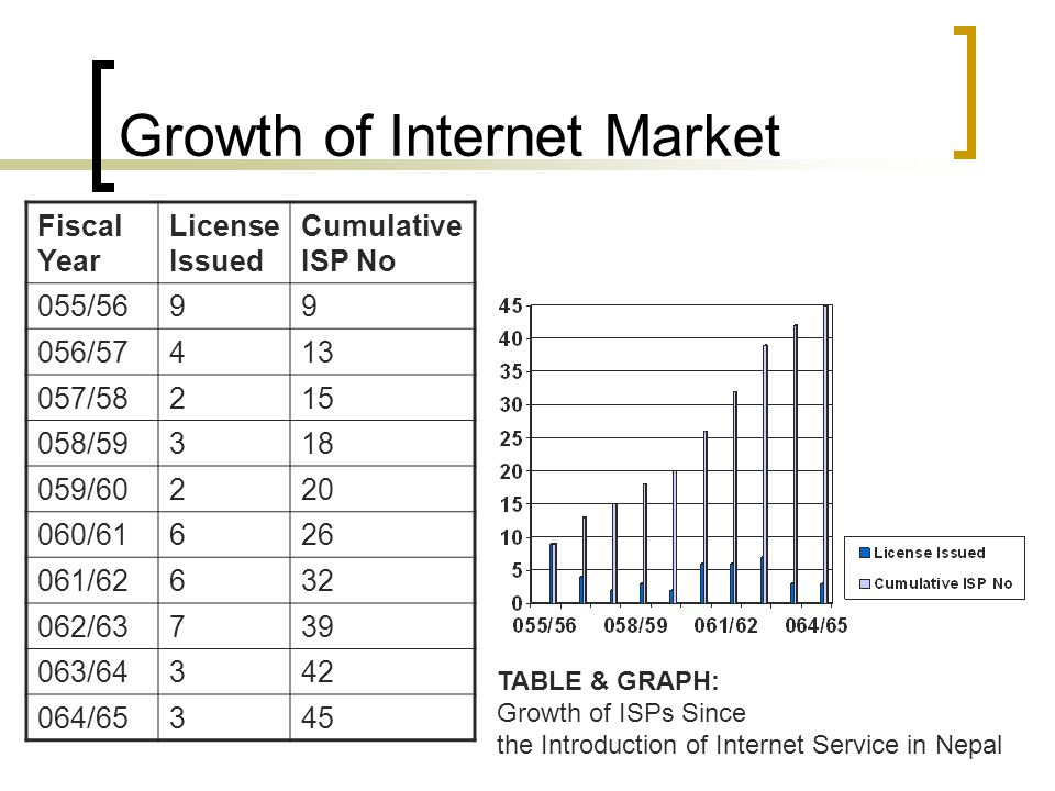 Growth of Internet Market