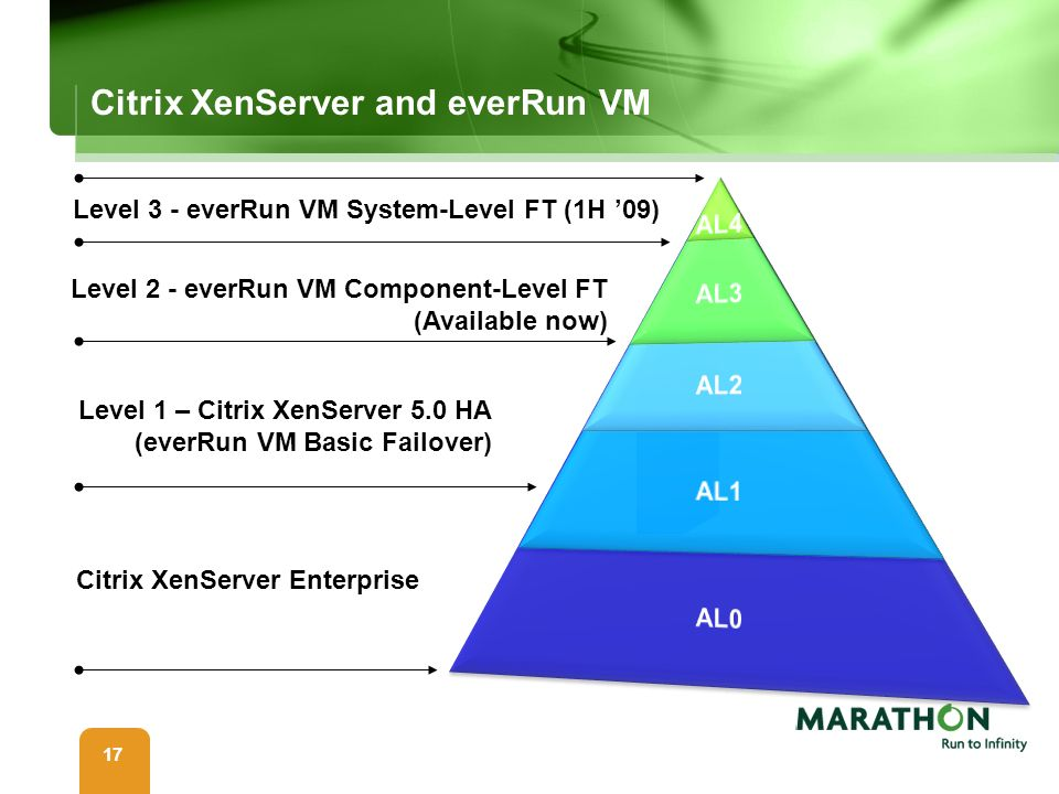 Citrix XenServer and everRun VM