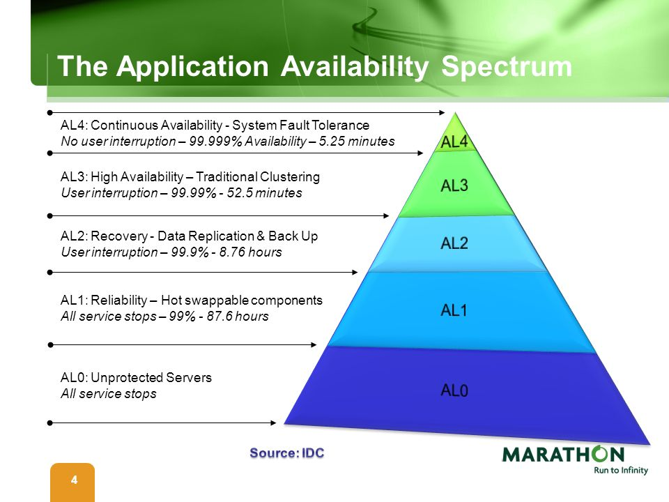 The Application Availability Spectrum