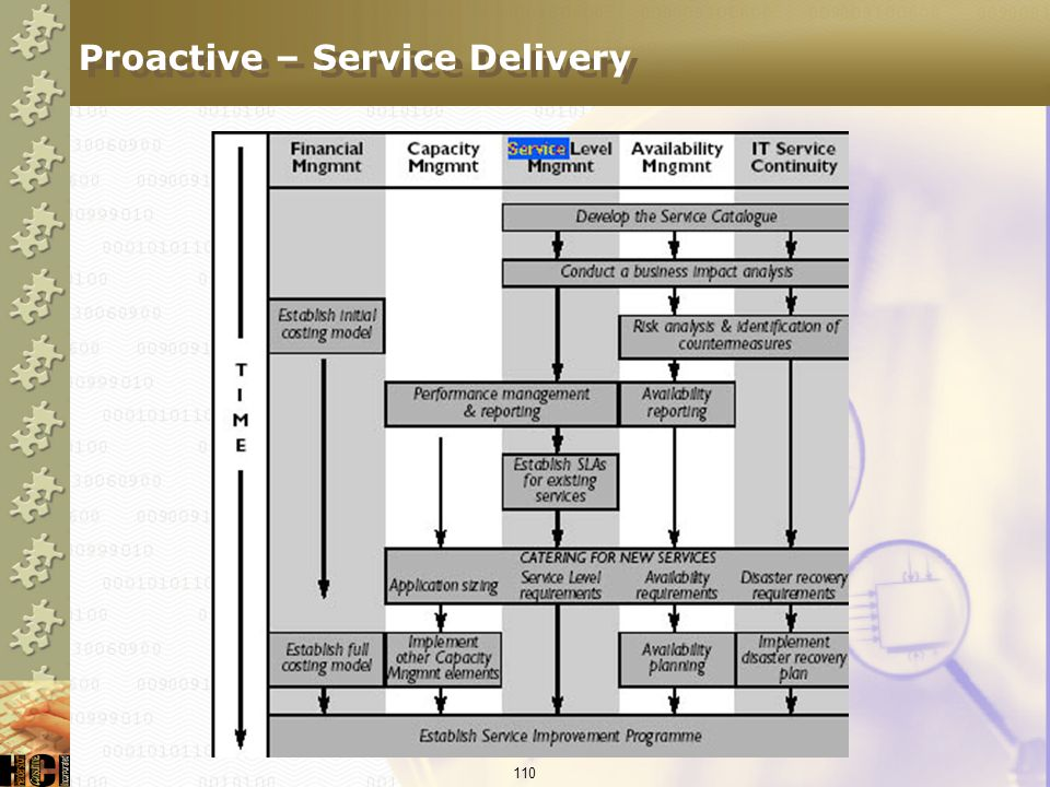 Proactive – Service Delivery