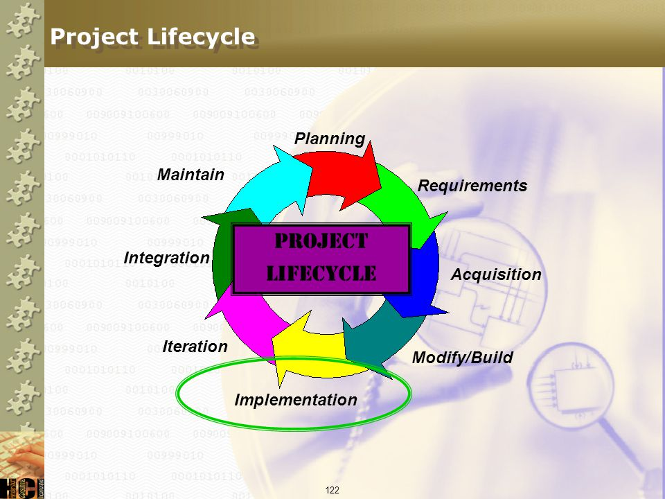 Project Lifecycle Project Lifecycle Planning Maintain Requirements