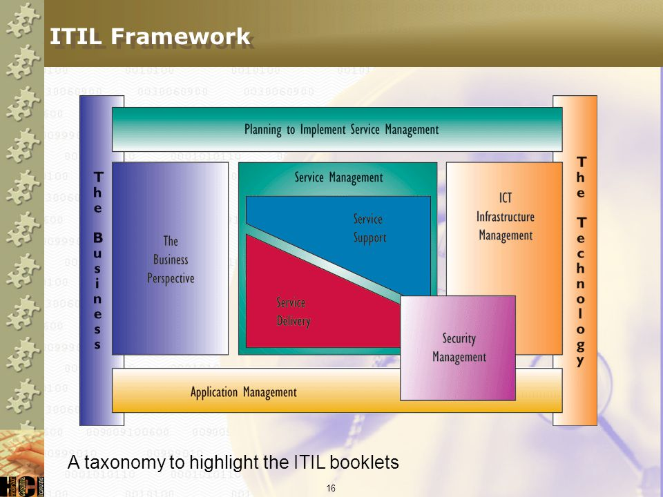 ITIL Framework A taxonomy to highlight the ITIL booklets