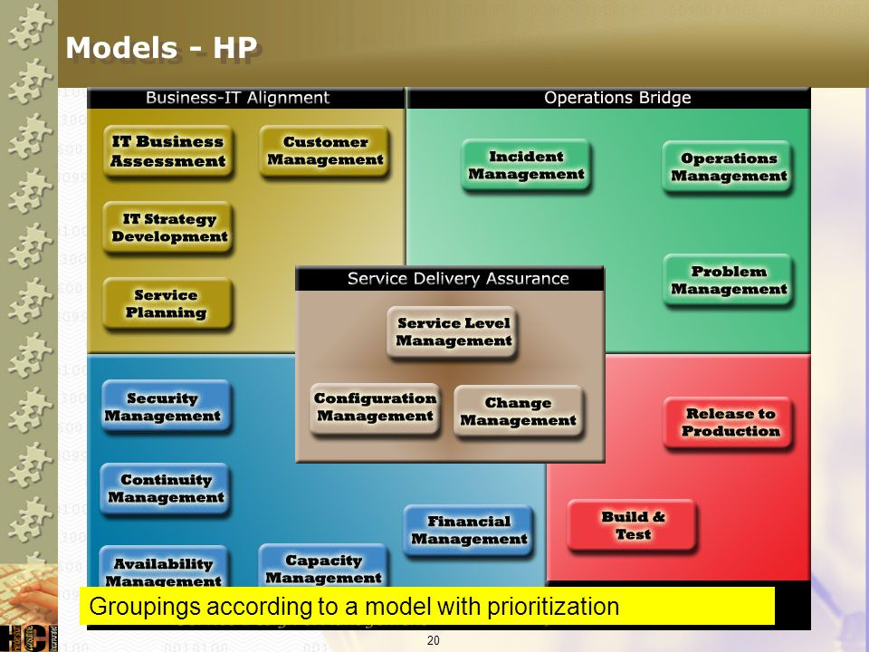 Models - HP Groupings according to a model with prioritization