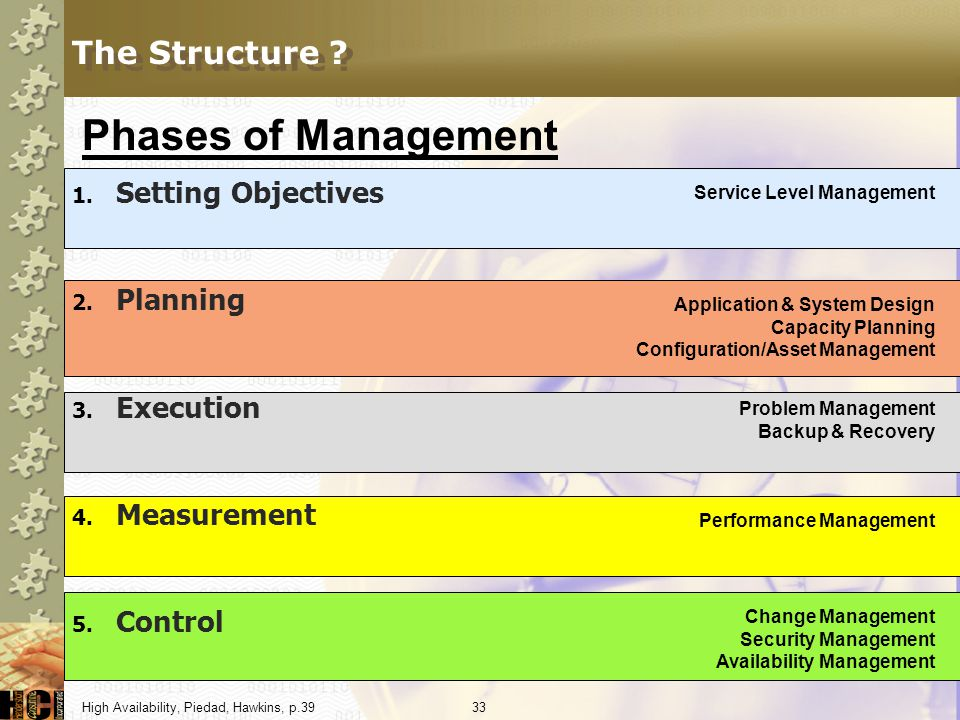 Phases of Management The Structure Setting Objectives Planning