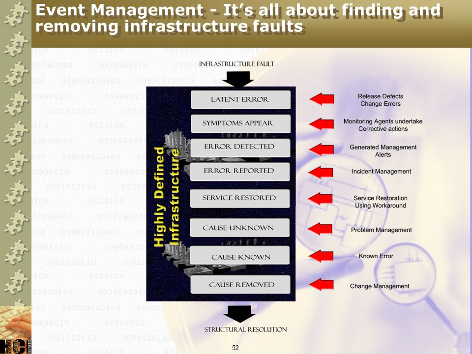 Event Management - It's all about finding and removing infrastructure faults