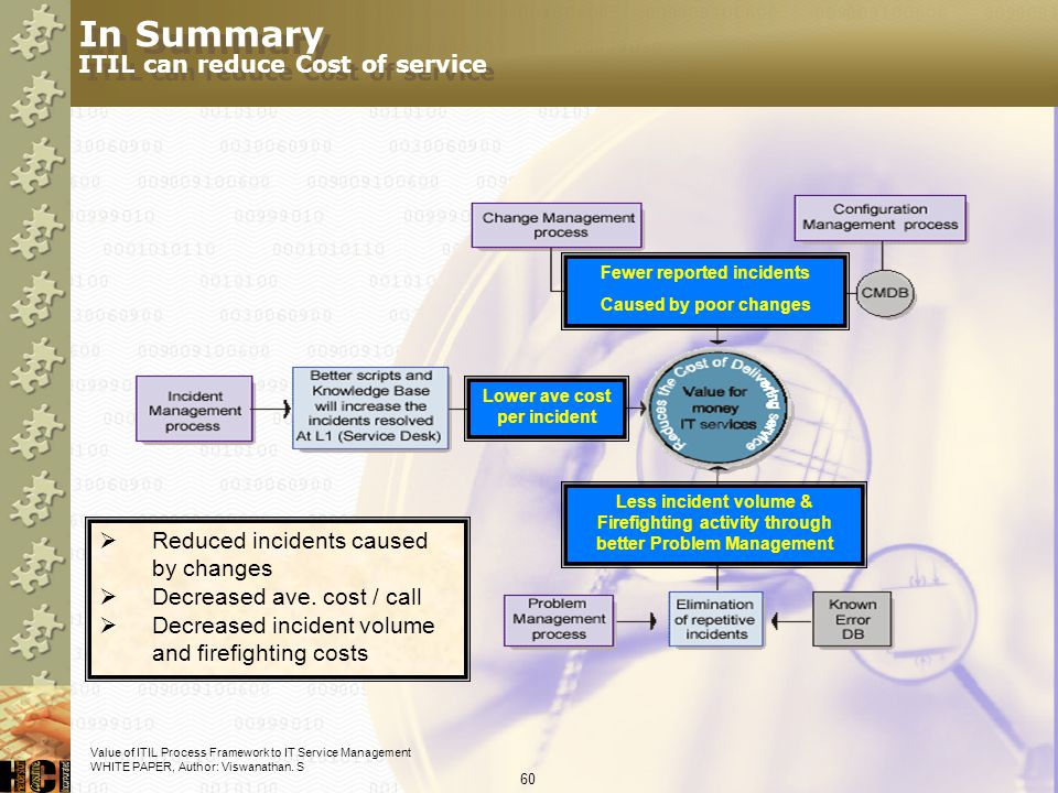 In Summary ITIL can reduce Cost of service