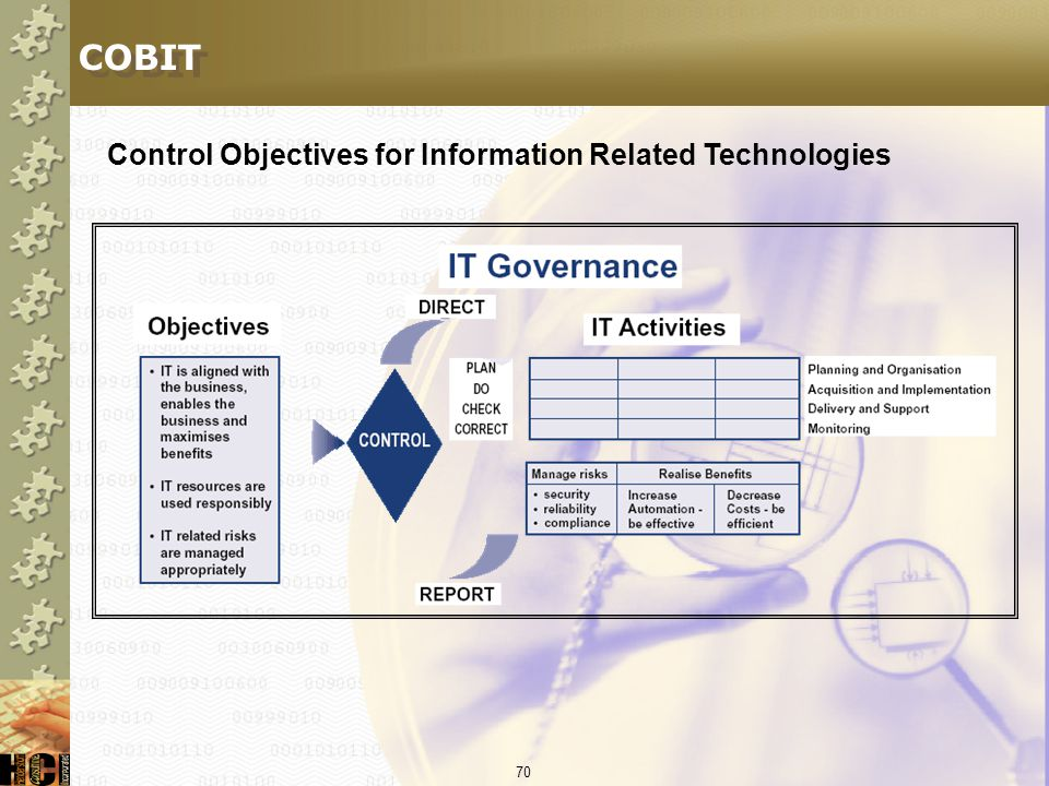COBIT Control Objectives for Information Related Technologies