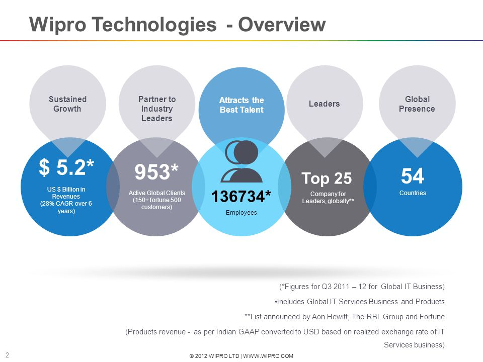 Wipro Technologies - Overview