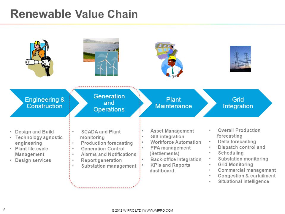 Renewable Value Chain Engineering & Construction