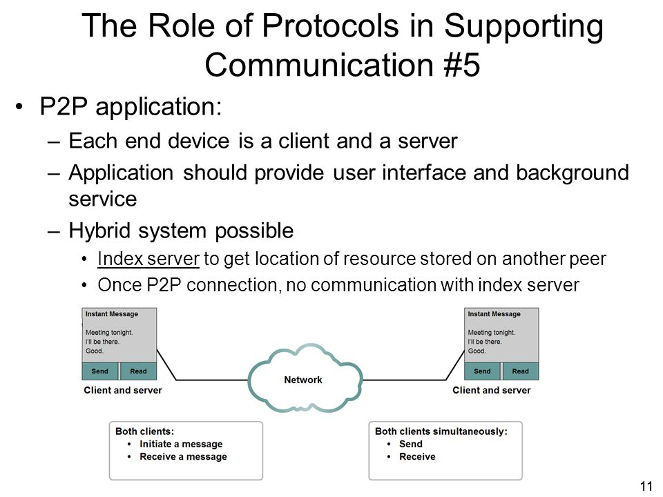 The Role of Protocols in Supporting Communication #5