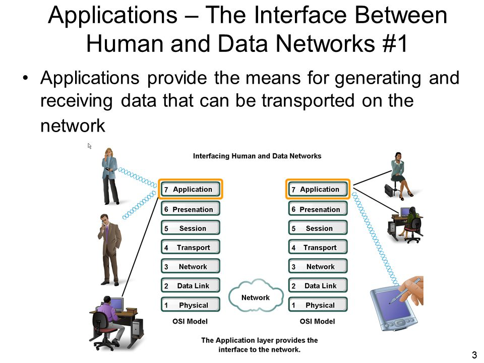 Applications – The Interface Between Human and Data Networks #1