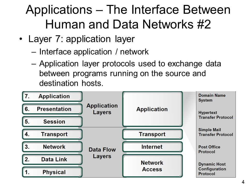 Applications – The Interface Between Human and Data Networks #2