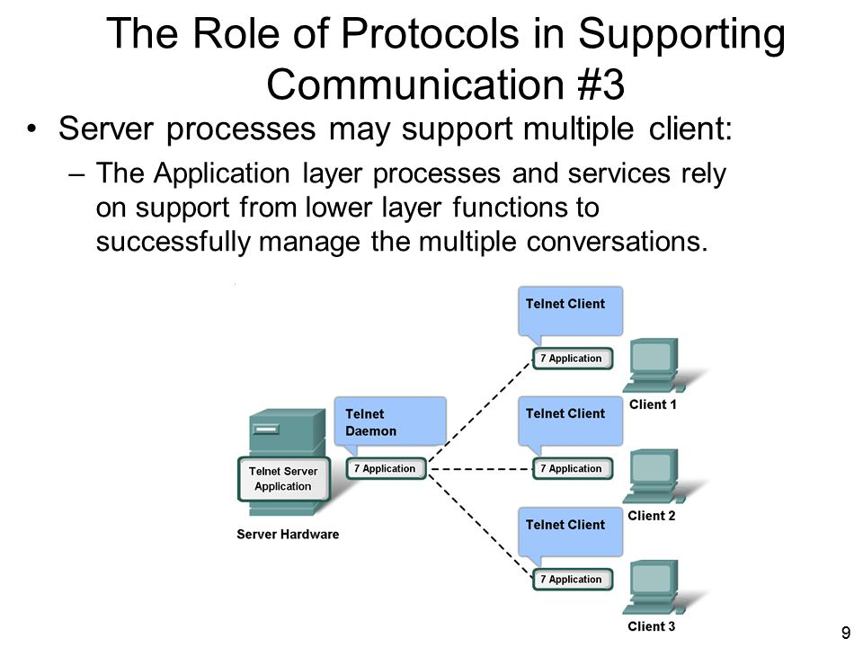 The Role of Protocols in Supporting Communication #3