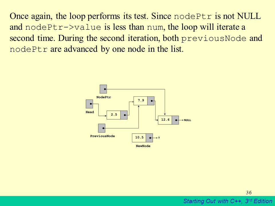 Once again, the loop performs its test
