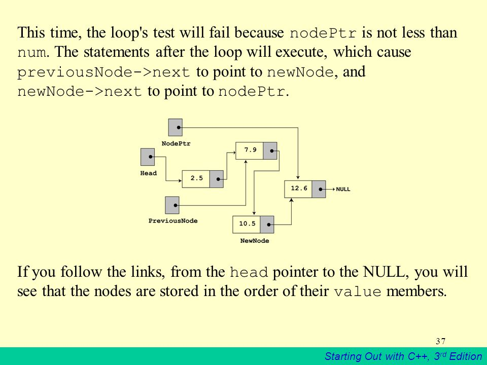 This time, the loop s test will fail because nodePtr is not less than num. The statements after the loop will execute, which cause previousNode->next to point to newNode, and newNode->next to point to nodePtr.