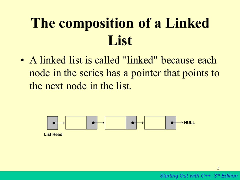 The composition of a Linked List