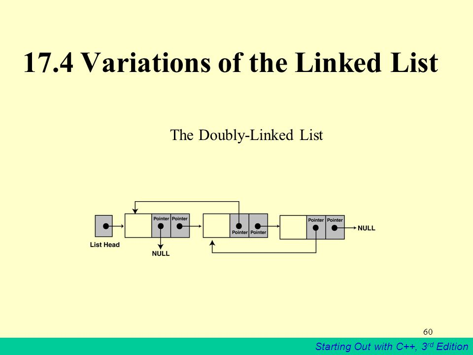 17.4 Variations of the Linked List