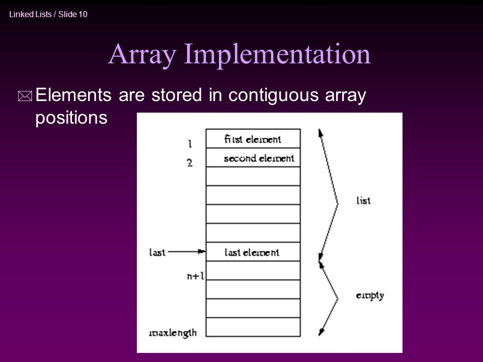 Array Implementation Elements are stored in contiguous array positions