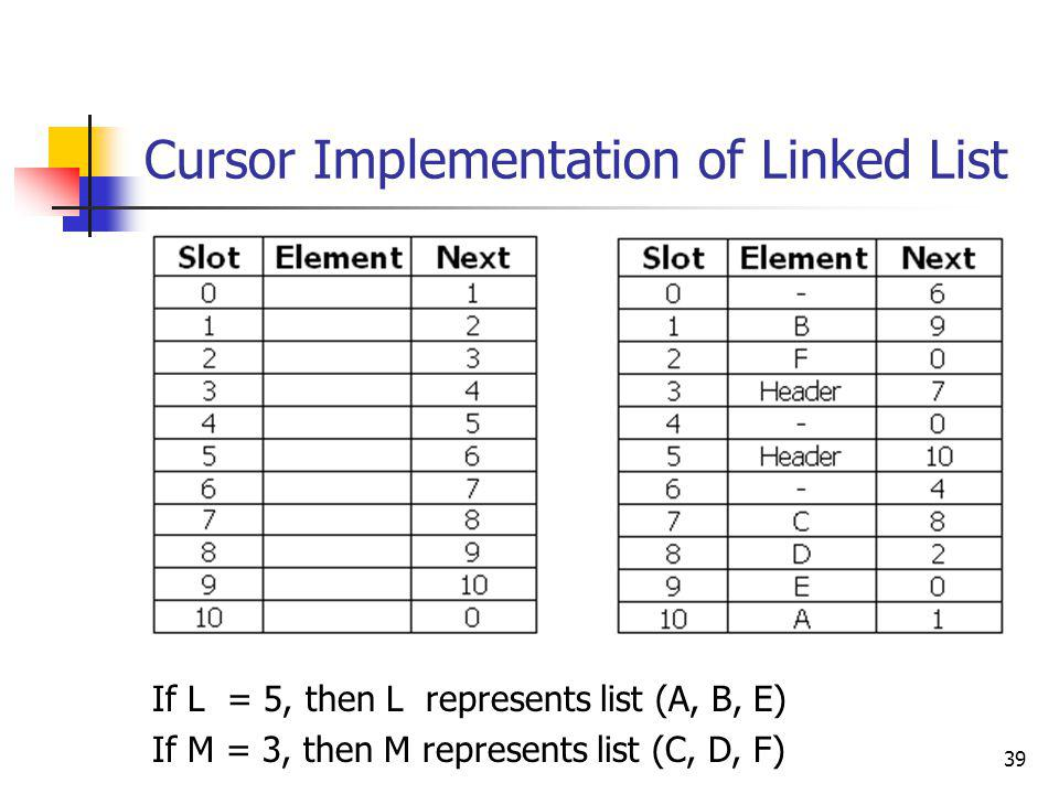 Cursor Implementation of Linked List