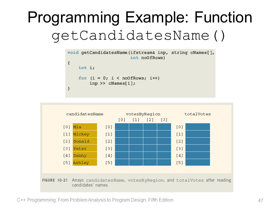 Programming Example: Function getCandidatesName()