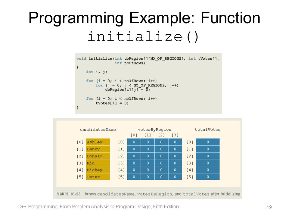 Programming Example: Function initialize()