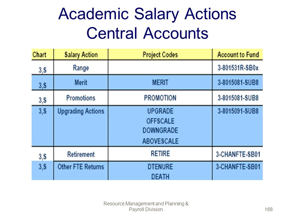 Academic Salary Actions Central Accounts