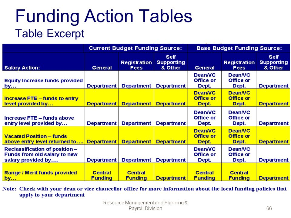 Funding Action Tables Table Excerpt