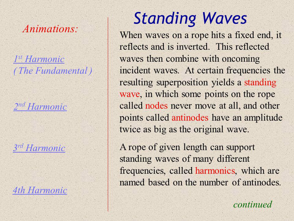 Standing Waves Animations: