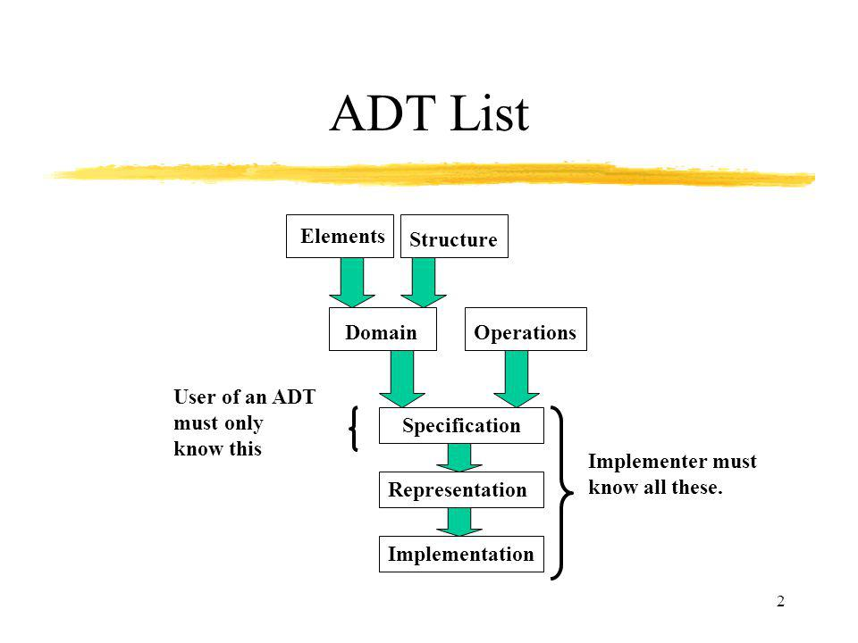 ADT List Elements Structure Operations Domain User of an ADT must only
