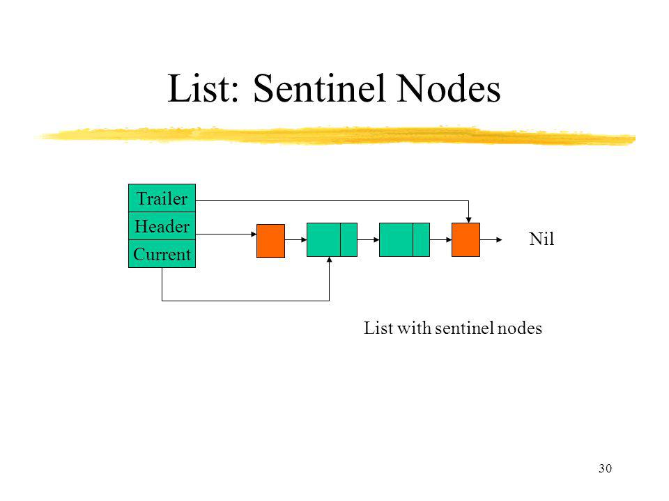 List: Sentinel Nodes Trailer Header Nil Current