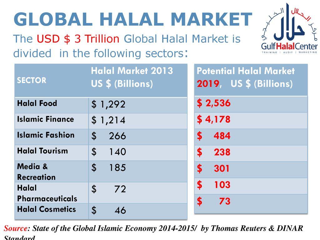 Halal brand communication - ppt download