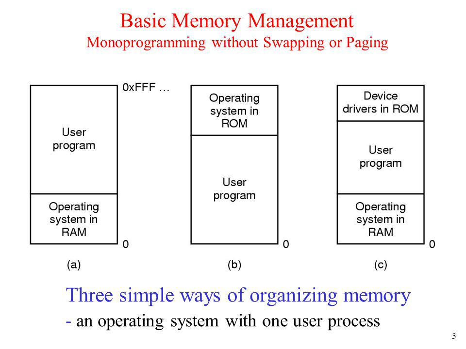Basic Memory Management Monoprogramming without Swapping or Paging