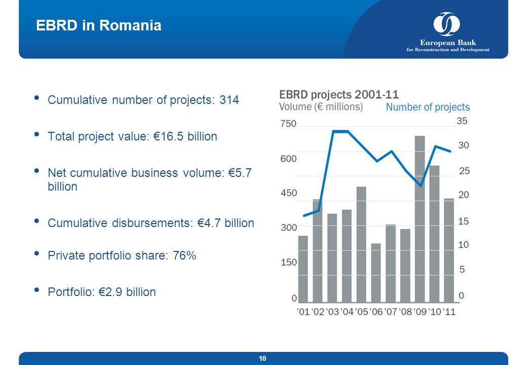 EBRD in Romania Cumulative number of projects: 314