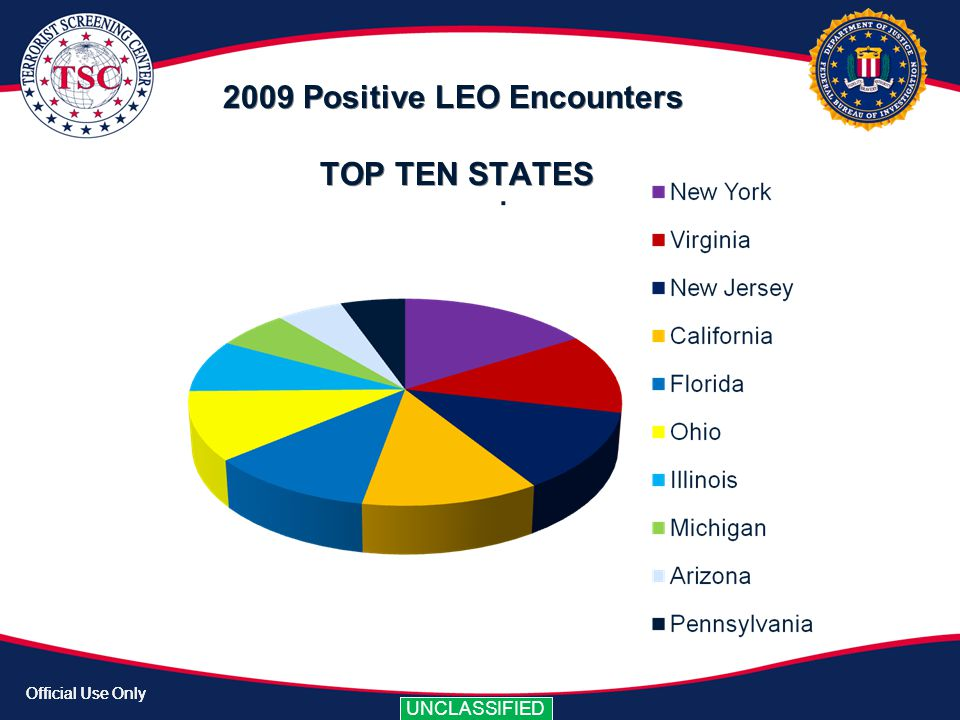 2009 Positive LEO Encounters TOP TEN STATES