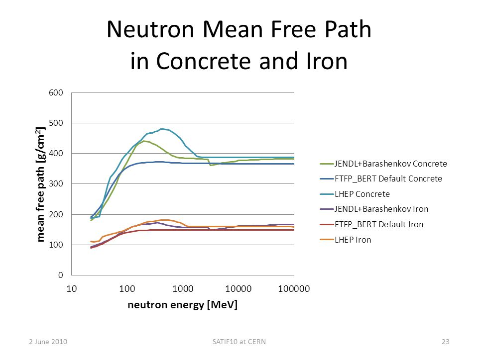 Neutron Mean Free Path in Concrete and Iron