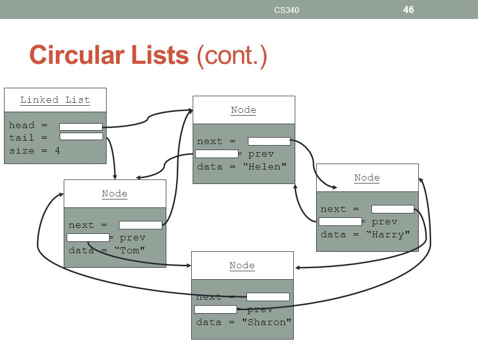 Circular Lists (cont.) Linked List Node head = tail = size = 4 next =