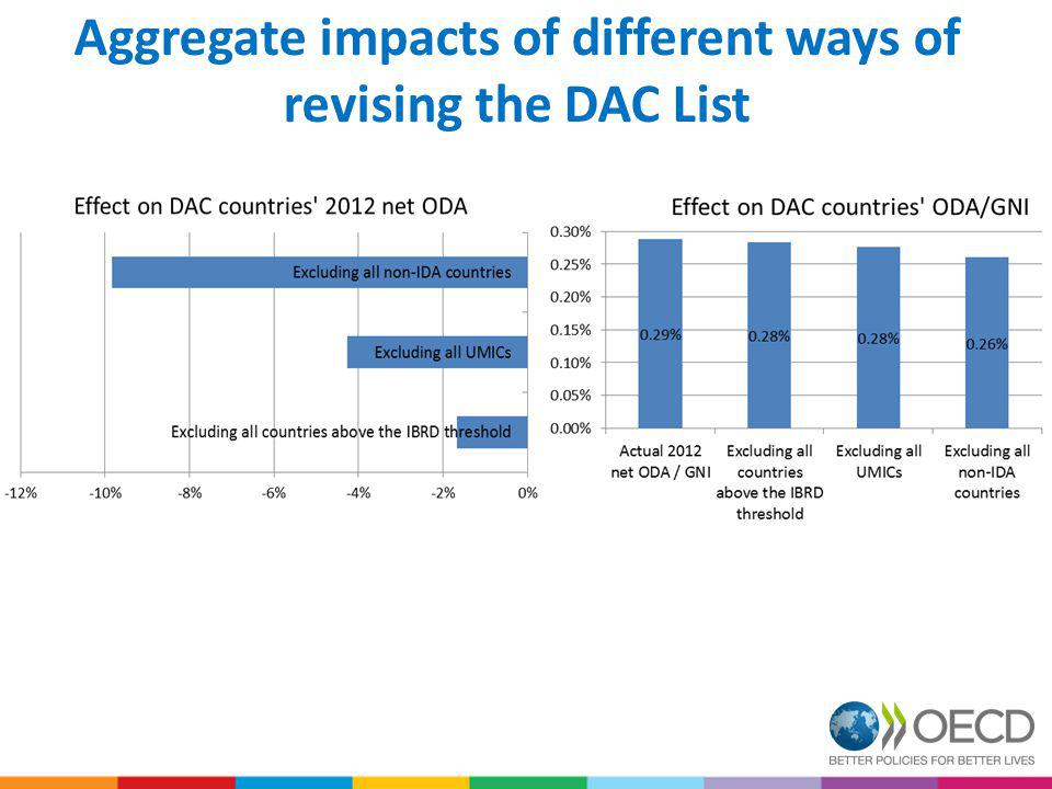 Aggregate impacts of different ways of revising the DAC List