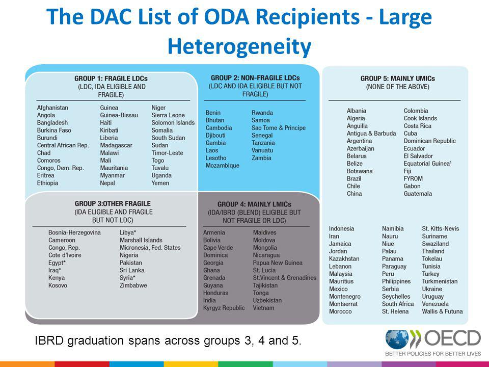 The DAC List of ODA Recipients - Large Heterogeneity