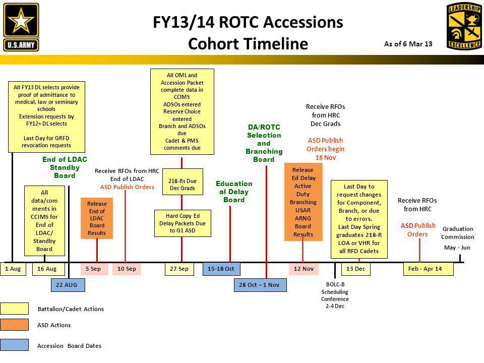 FY13/14 ROTC Accessions Cohort Timeline