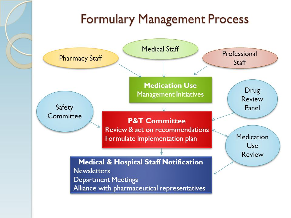 Formulary Management Process
